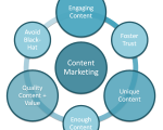 content-marketing-process-03