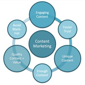 content-marketing-process-03